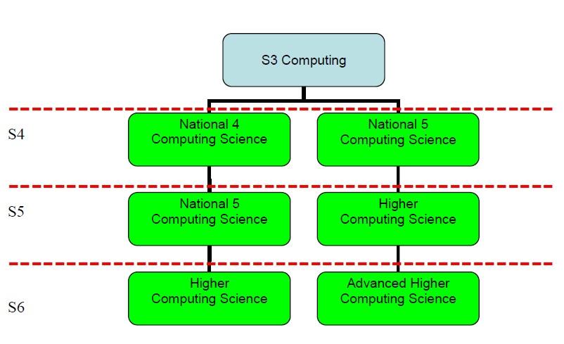 S3 Computing page22