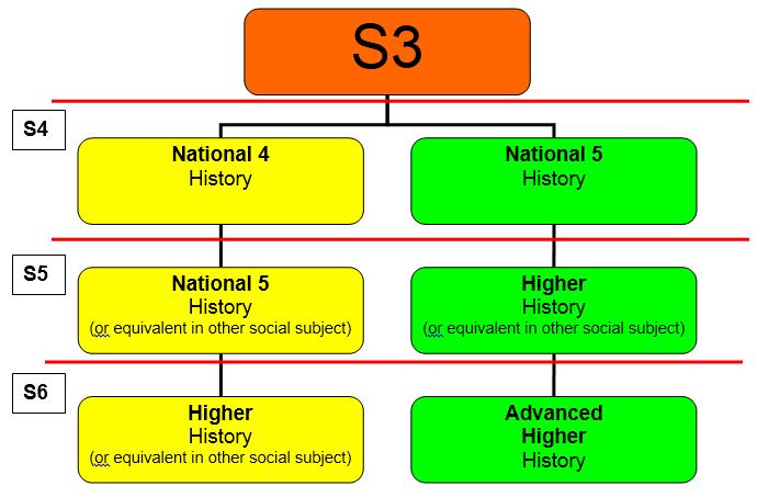 History Pathway