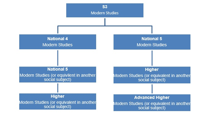 Modern Studies Pathway