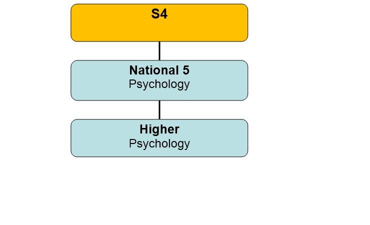 Psychology Pic