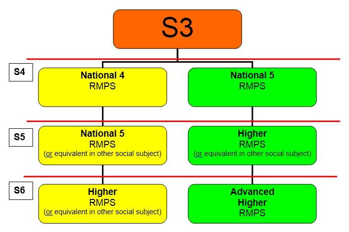 RMPS Pathway