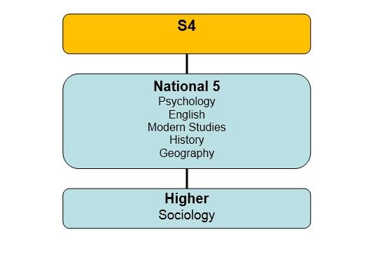 Sociology pathway